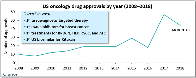 US oncology drug approvals chart
