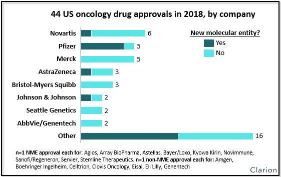 44 US drug approvals chart by company