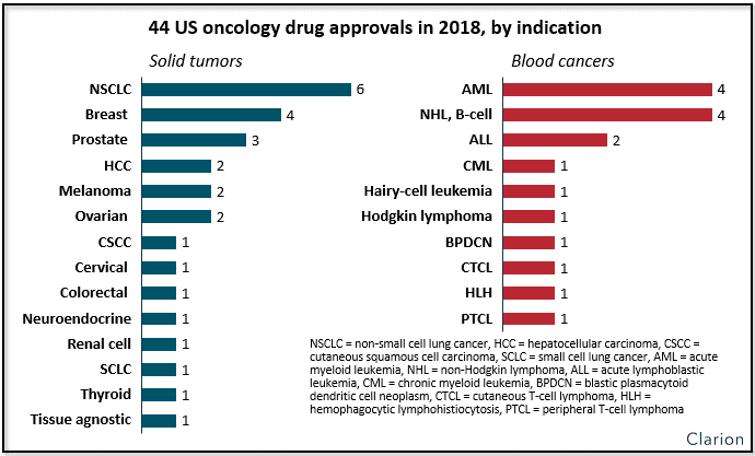 44 US oncology drug approvals chart
